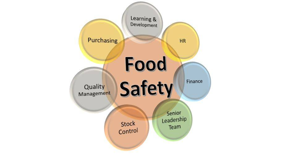 How to put food safety culture at the centre of everything you do